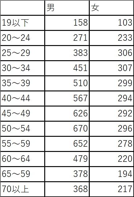 年齢別の平均給与